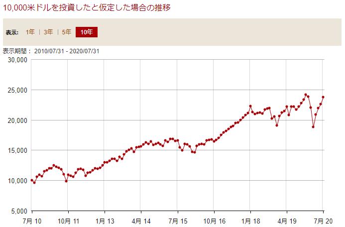 VTの10年チャート20200802