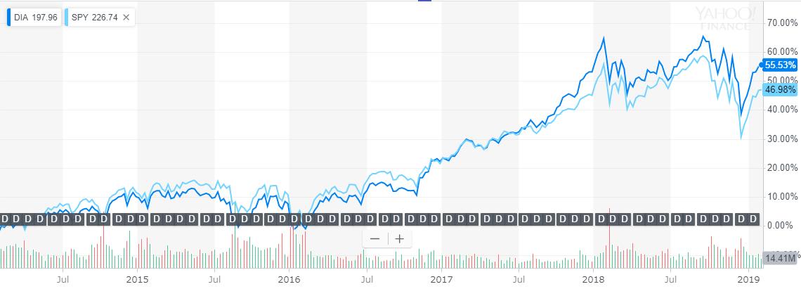 DIAとSPYのチャート比較5年