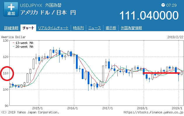 ドル円チャート2018年