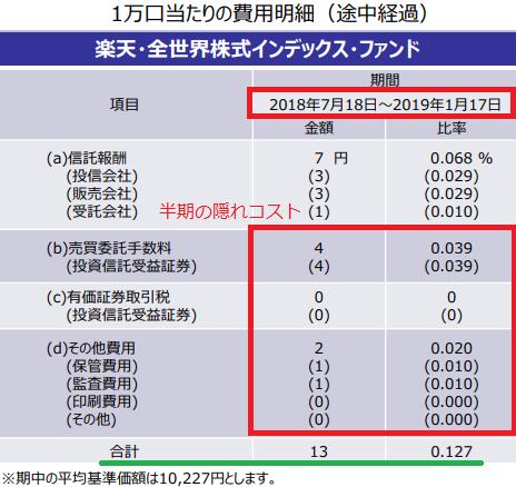 楽天VTの第二期半期の隠れコストと実質コスト