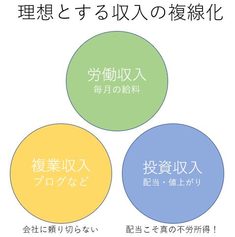 理想の複業(副業)像イメージ