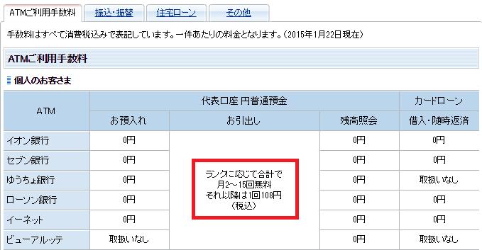 住信SBIネット銀行のATM手数料