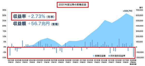 GPIF2019年2月20日時点での累積収益と利回り