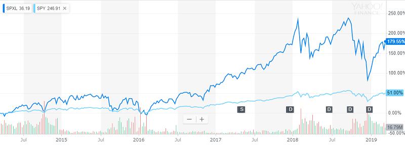 S&Pが債券のように安定して見えてしまう