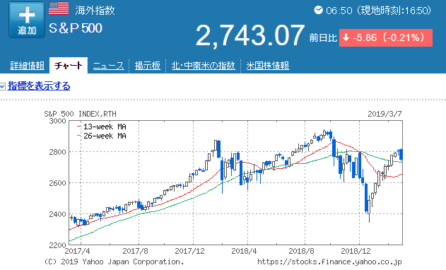 S&P500の2年チャート
