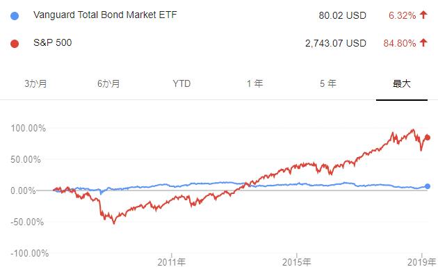 S&P500との設定来チャート比較