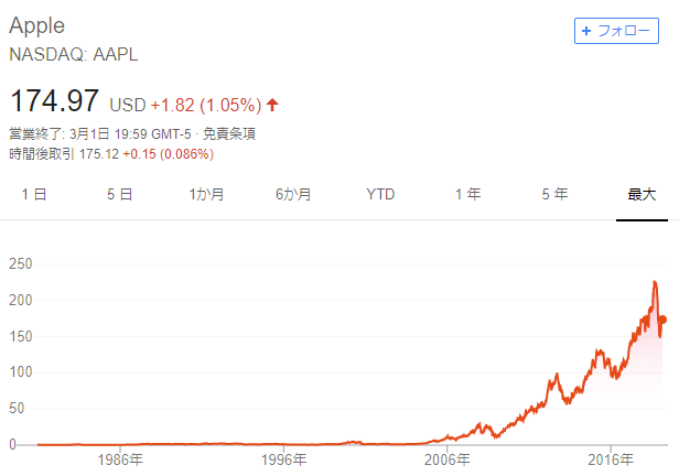 Appleの株価推移(最大)