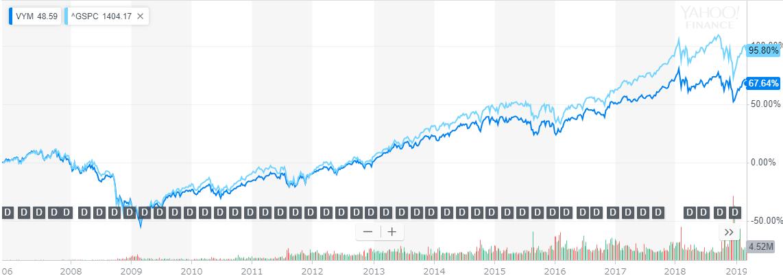 VYMとS&P500の比較チャート
