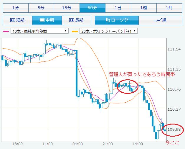 短期ドル円チャート