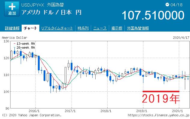 2019年のドル円チャート