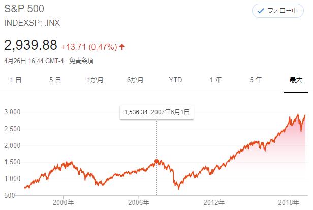 S&P500がITバブル崩壊から回復するまでのチャート