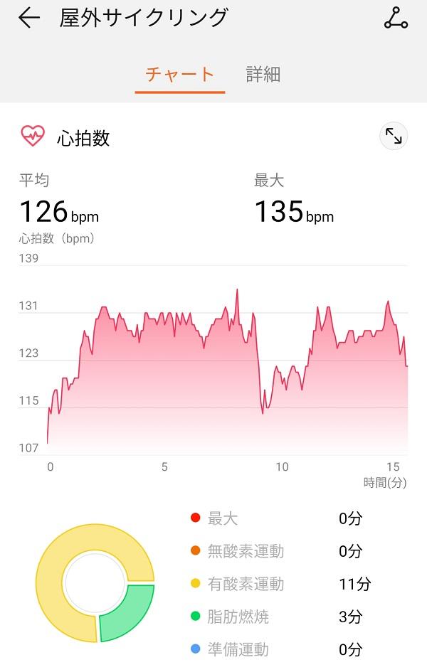 サイクリングの心拍数