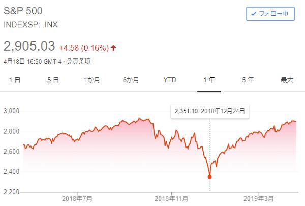 S&P500一年チャート2019年4月20日時点