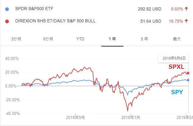S&Pが債券のようだ1