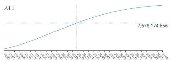 世界人口の伸び