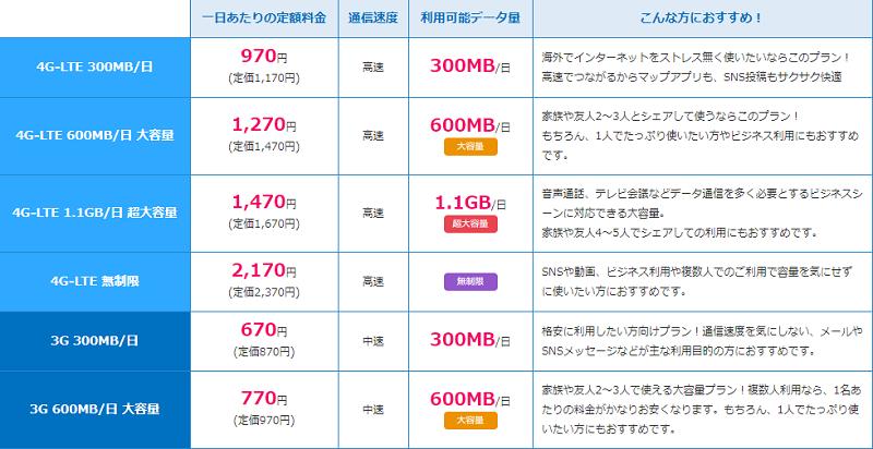 GlobalWi-Fi価格表
