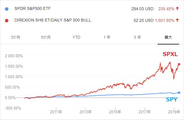 S&P500が債券のようだ2