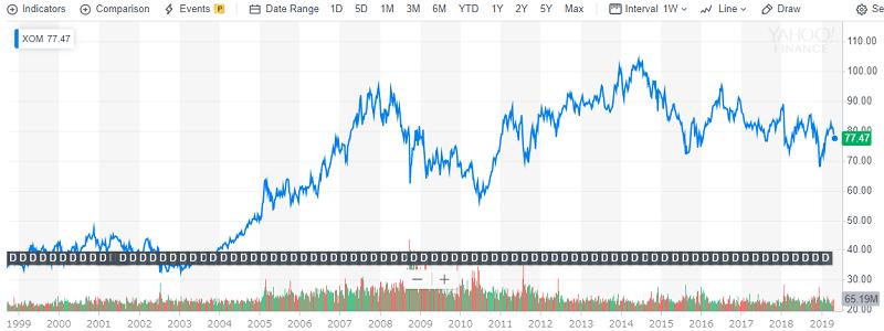 XOM株価チャート20年