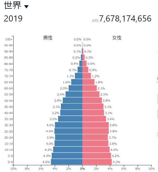 世界人口ピラミッド