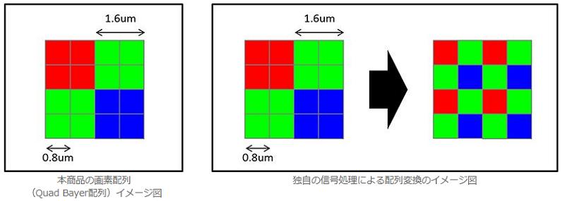 クアッドベイヤー配列の説明図