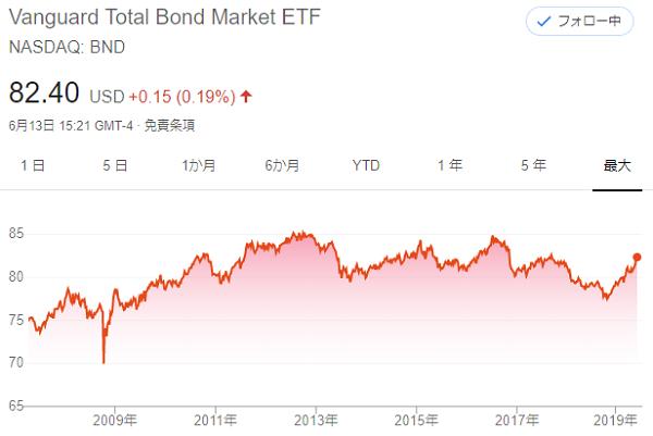 BND長期チャート最長
