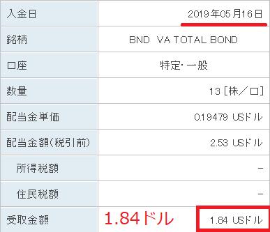 BND分配金20190516