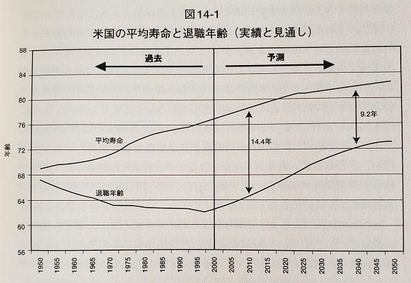 平均寿命と退職年齢が伸びることは分かっていた2005年時点