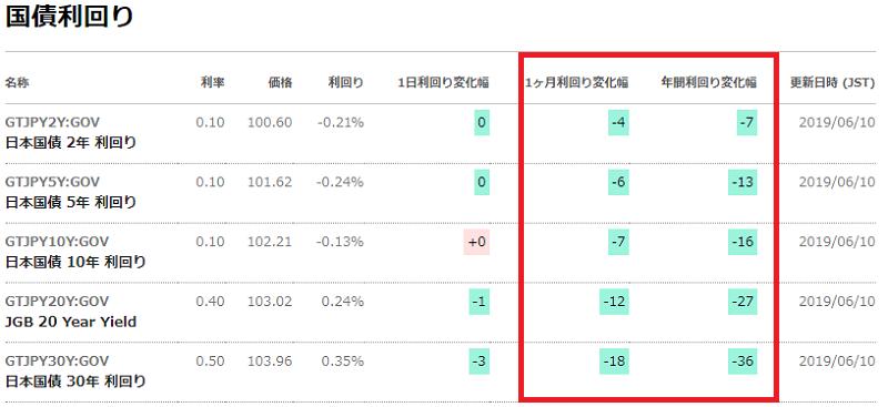 国債利回り変動20190610