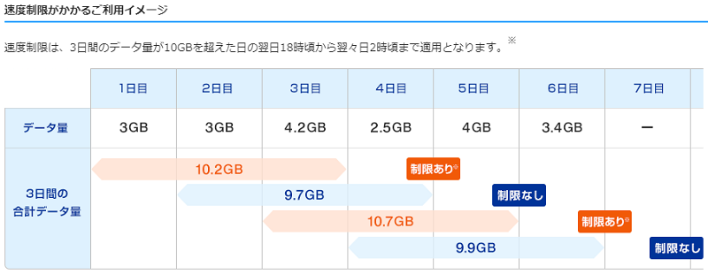 WiMAX速度制限の利用イメージ