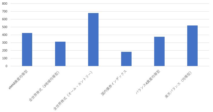 長期ウォッチ用の棒グラフ20190611