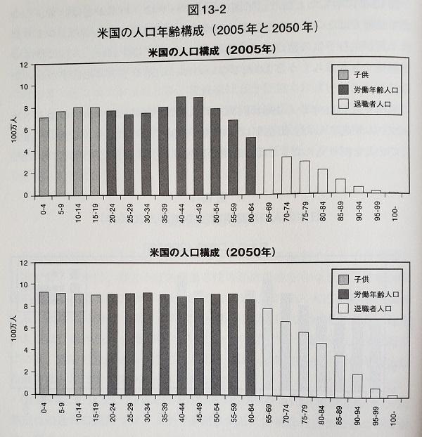 米国の人口年齢構成2005年時点