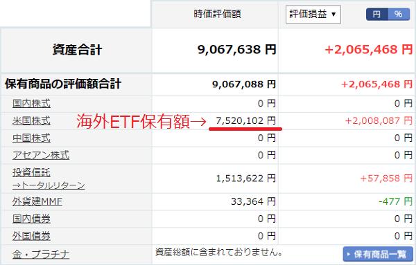 海外ETFの保有金額20190613
