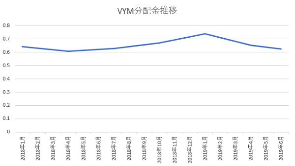 2018年からのVYM分配金推移