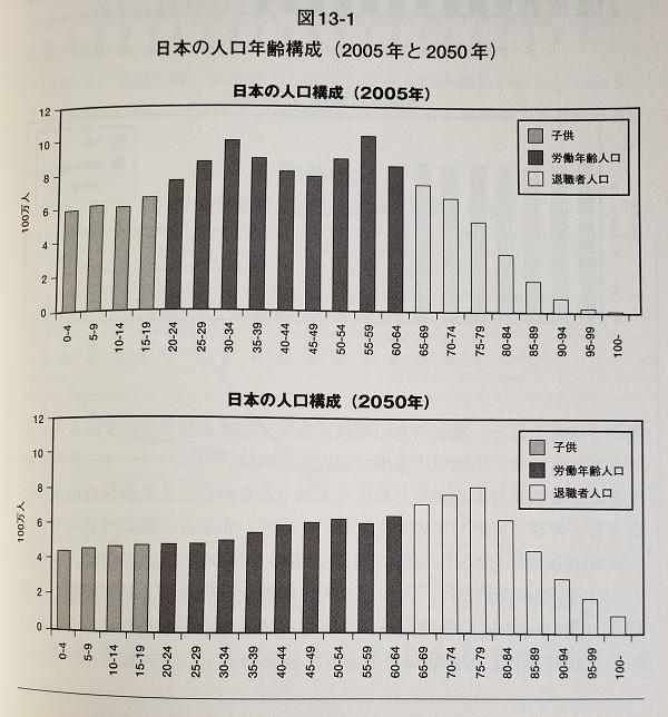 日本の人口年齢構成2005年時点