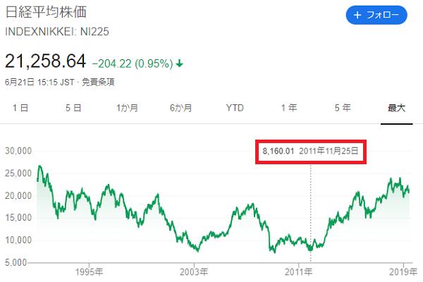 負け犬投資を買った時期の日経平均株価