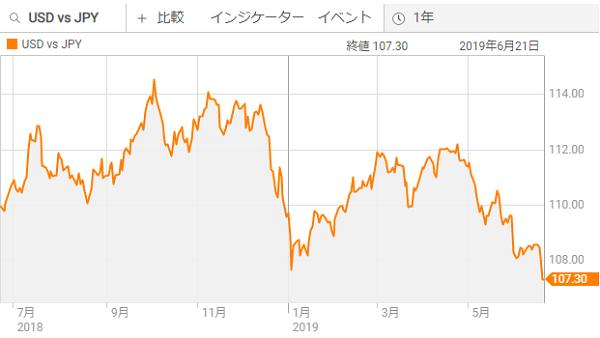 ドル円チャート1年20190622