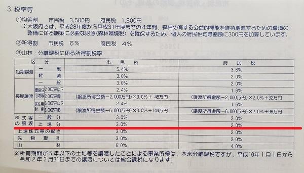 株式売却益にかかる住民税