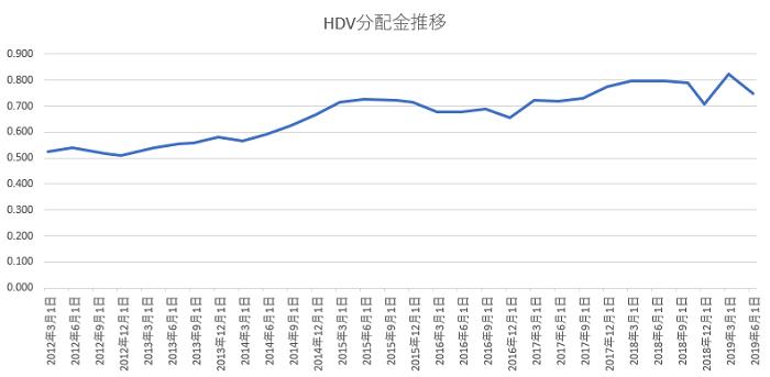 HDV分配金推移