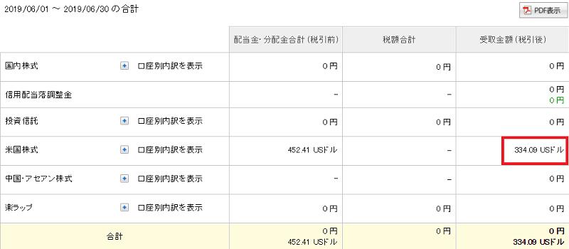 海外ETF分配金2019年6月分