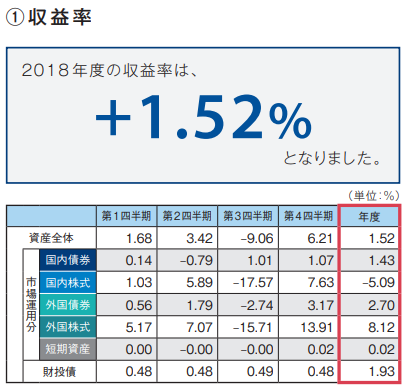GPIF2018年収益率