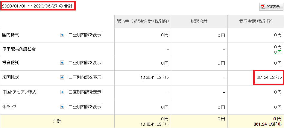 配当受取り金額2020年1~6月