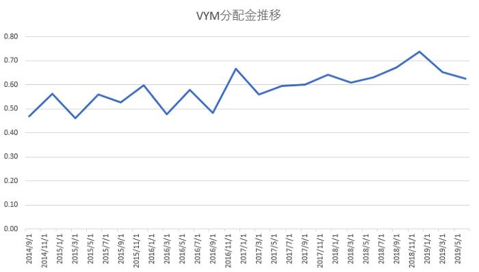 VYM配当金5年推移