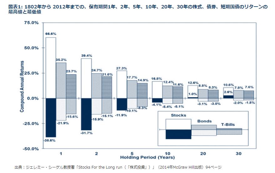 株式投資2014年版94ページより 200年の歴史上長期保有のデータ