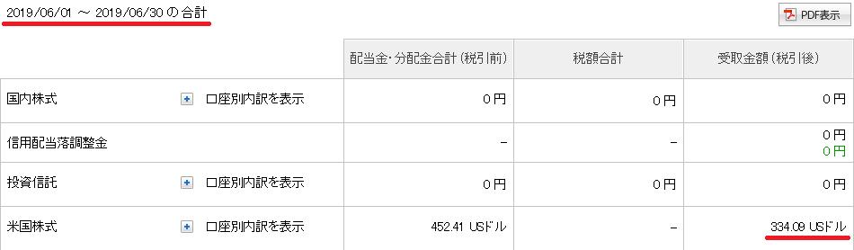 2019年6月の配当金