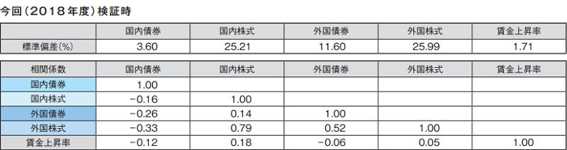 GPIF2018年の標準偏差と相関係数