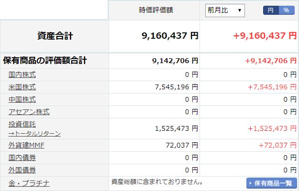 楽天証券20190630状況