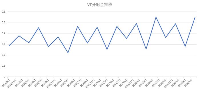 VT分配金5年推移
