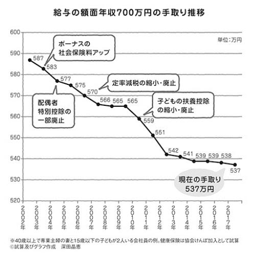 給与の手取り減少推移
