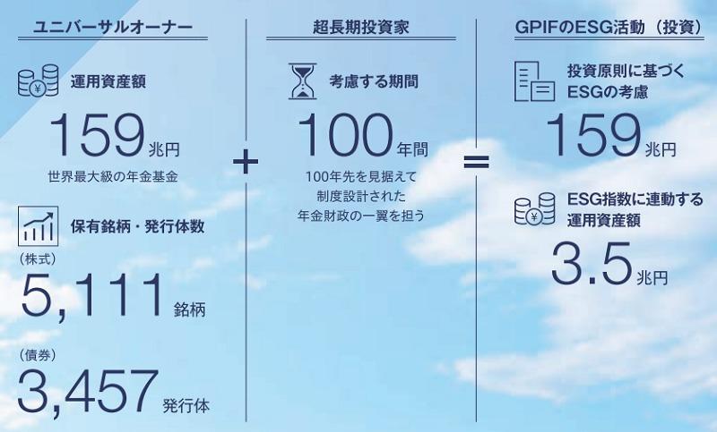 GPIF運用は100年先を見越した設計