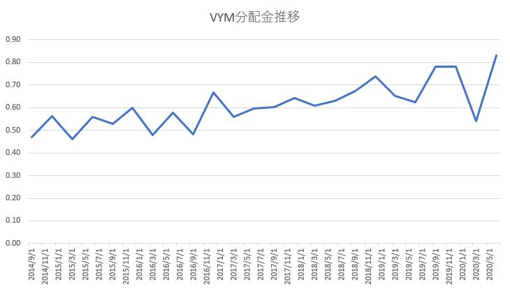 VYM分配金推移20200802